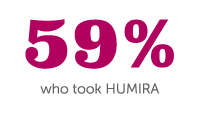 59 percent of patients who took HUMIRA adalimumab for Psoriatic Arthritis