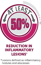 HUMIRA reduced inflammatory lesions by at least 50% in adult patients with HS